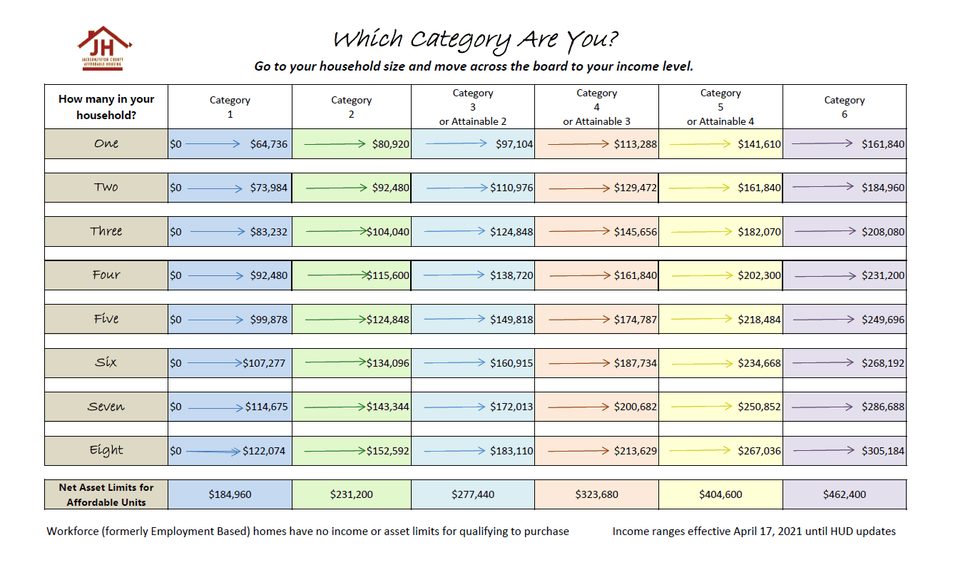 2019 Attainable Income Chart